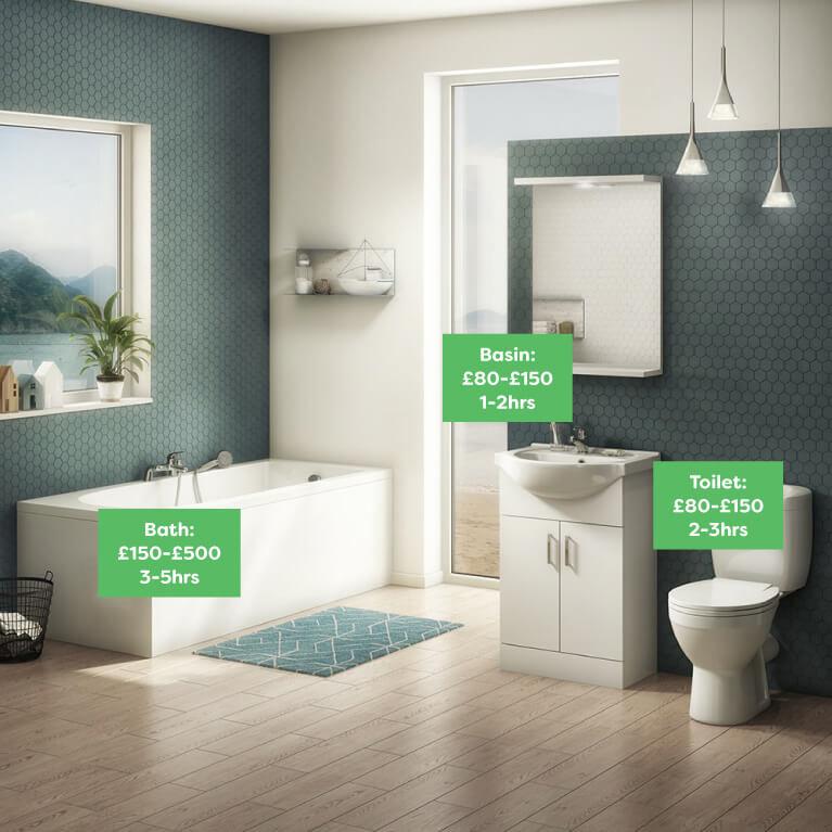 Bathroom Suites - Bathroom Refurbishment Cost 2021