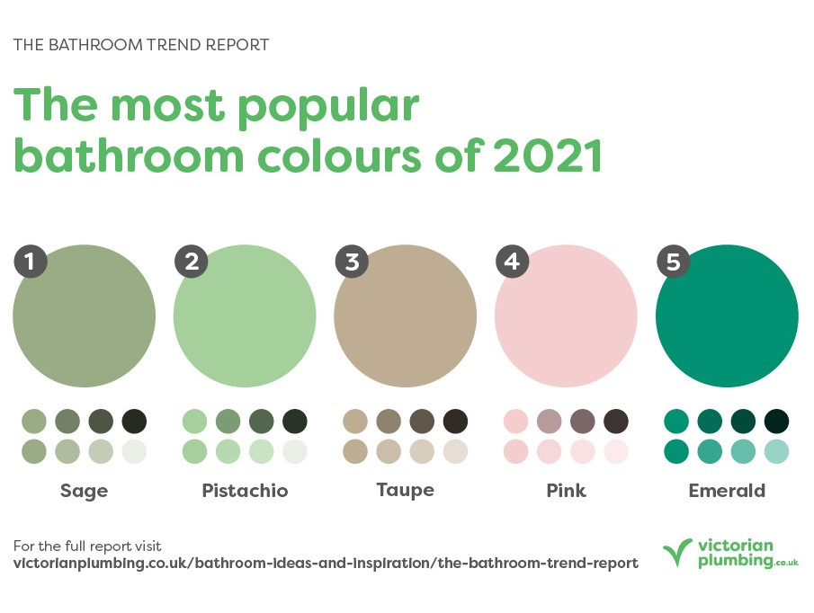 The Bathroom Trend Report - Colours