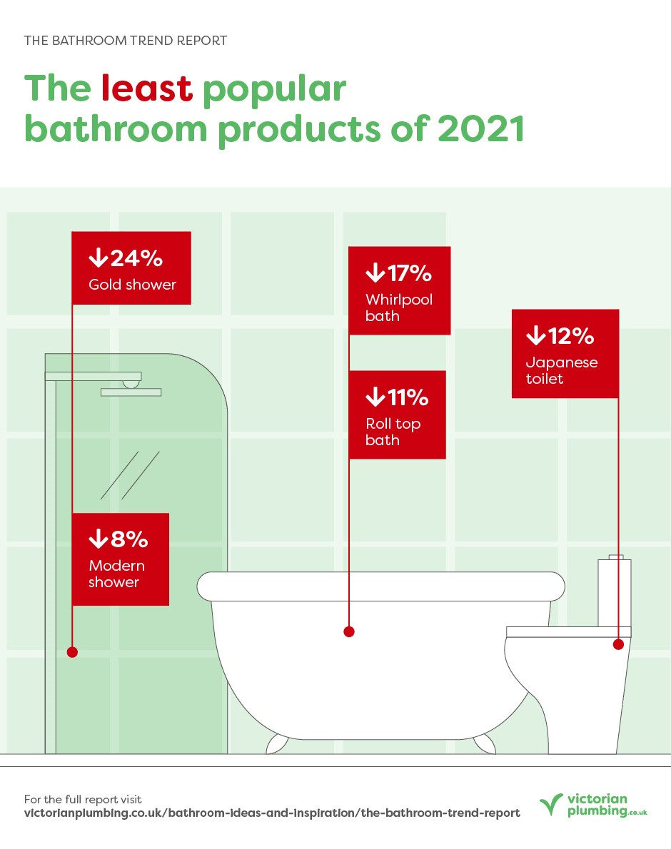 The Bathroom Trend Report - Declining Products