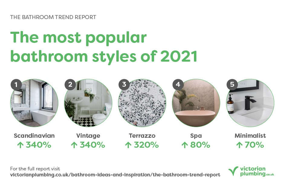 The Bathroom Trend Report - Trending Styles