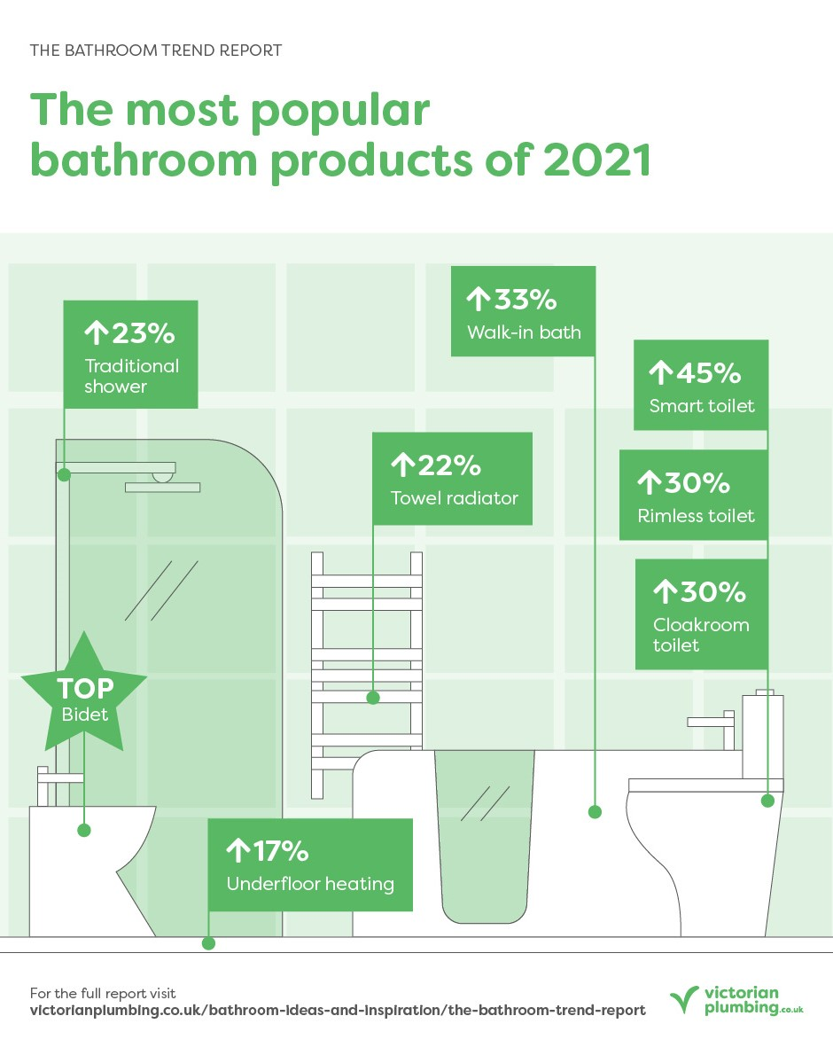 The Bathroom Trend Report - Trending Products