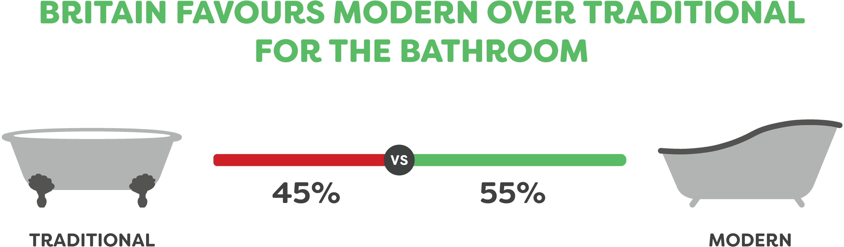 What? - Britain Favours Modern Over Traditional For The Bathroom - Britain's Bathrooms - When, What and DIY