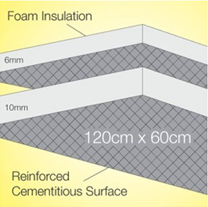 Diagram of Cosyboard foam insulation