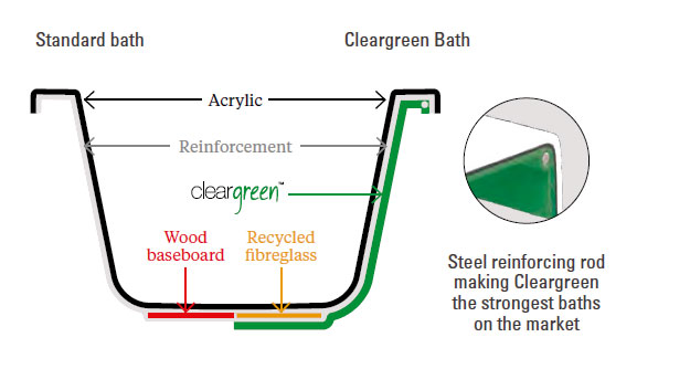 Benefits of Cleargreen bath over standard bath