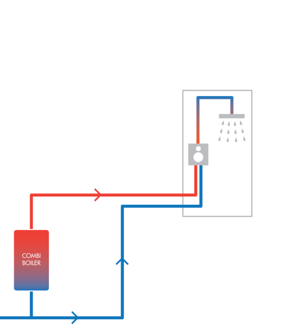 A combination boiler system.