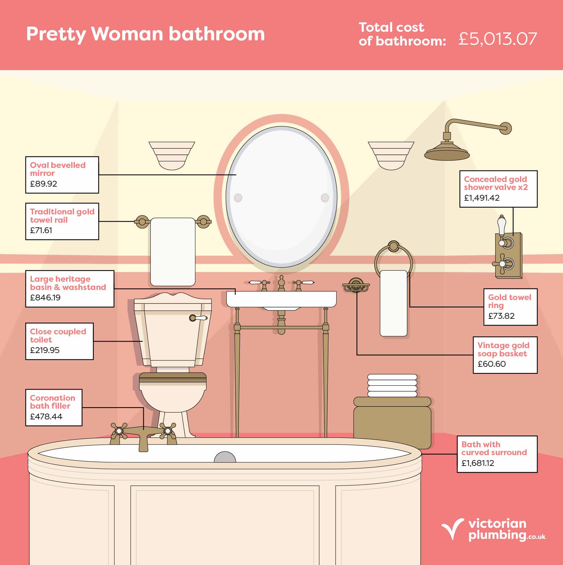 Fictional Bathrooms: Pretty Woman