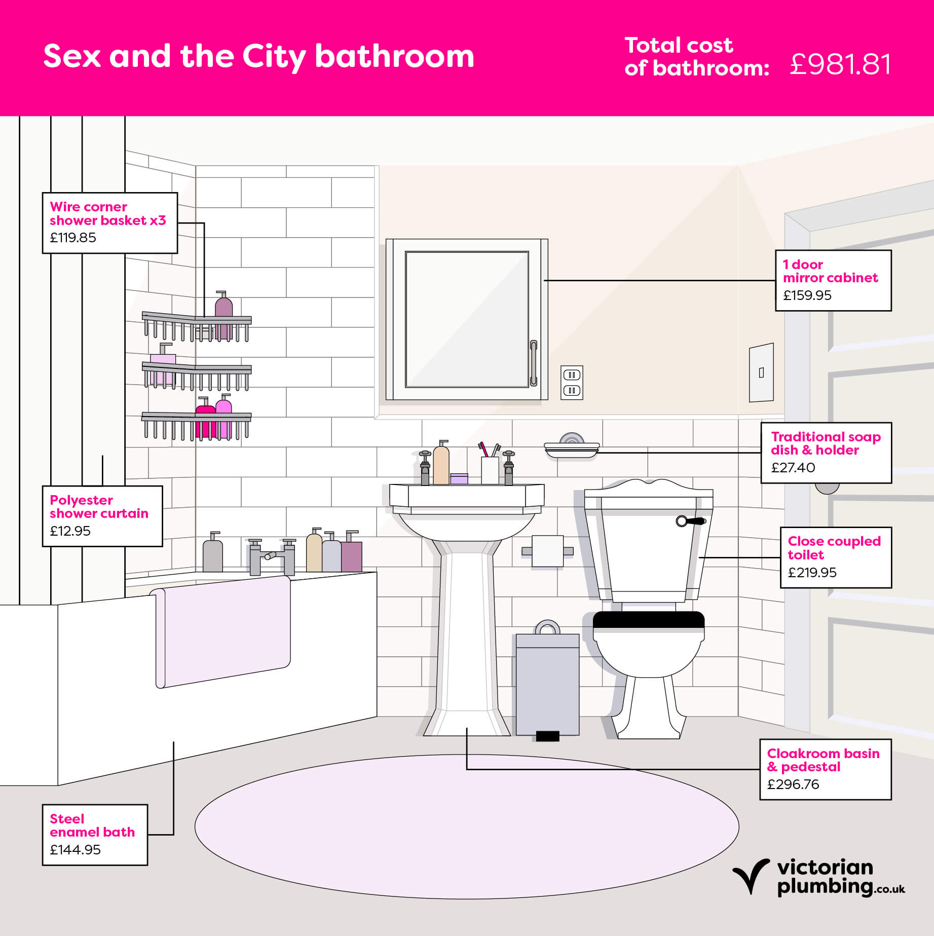Fictional Bathrooms: Sex and the City