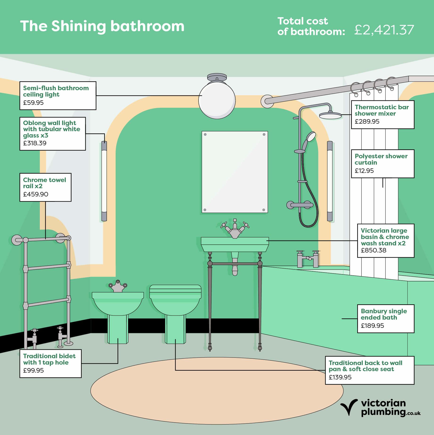 Fictional Bathrooms: The Shining
