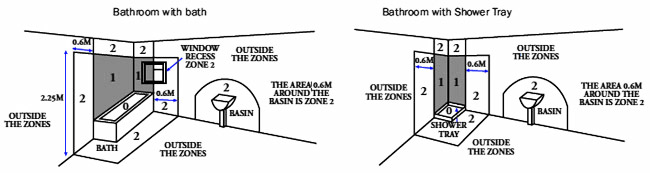 Electrical zones for bathrooms with a bath and bathrooms with a shower tray