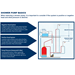 Booster Pump for Gravity Fed Systems profile small image view 2