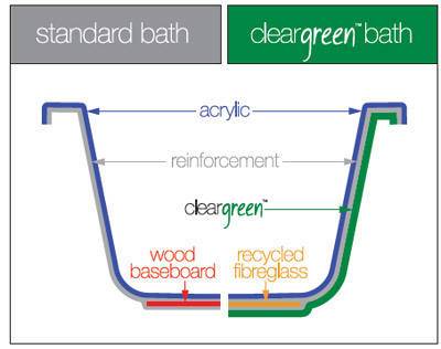 Benefits of Cleargreen diagram