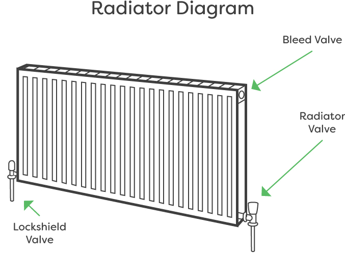Diagram of a typical radiator with a valve