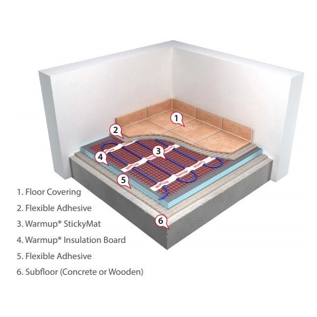 Warmup 150W/m2 StickyMat Underfloor Heating System profile large image view 4