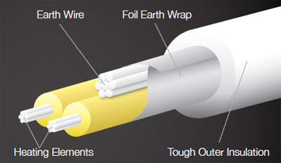 Diagram detailing each layer of the cable