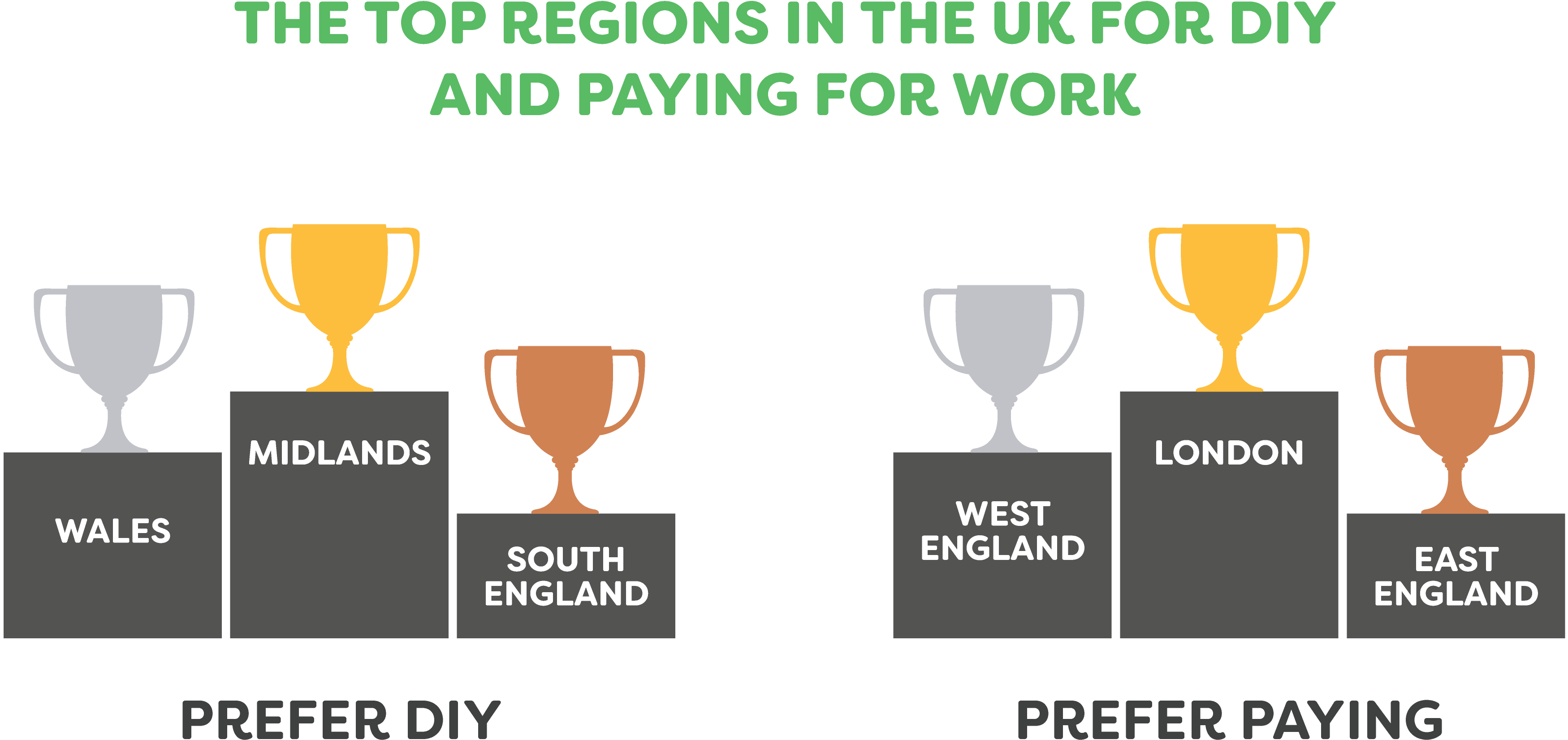 DIY? - The Top Regions in the UK for DIY and Paying for Work - When, What and DIY
