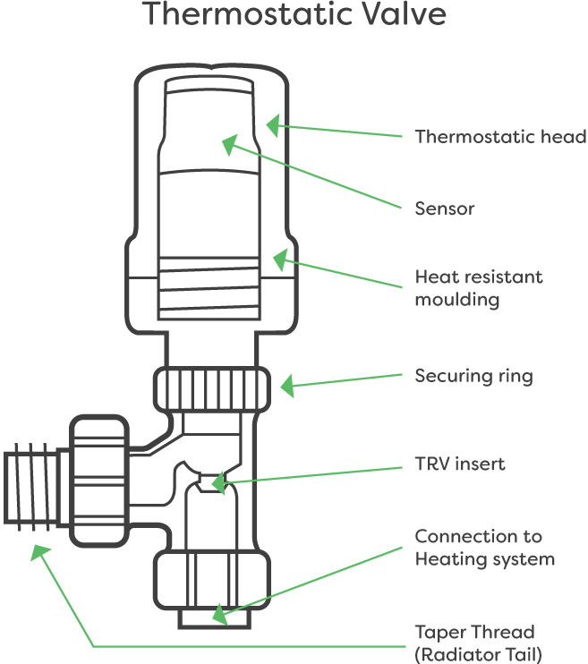 Diagram of a thermostatic radiator valve