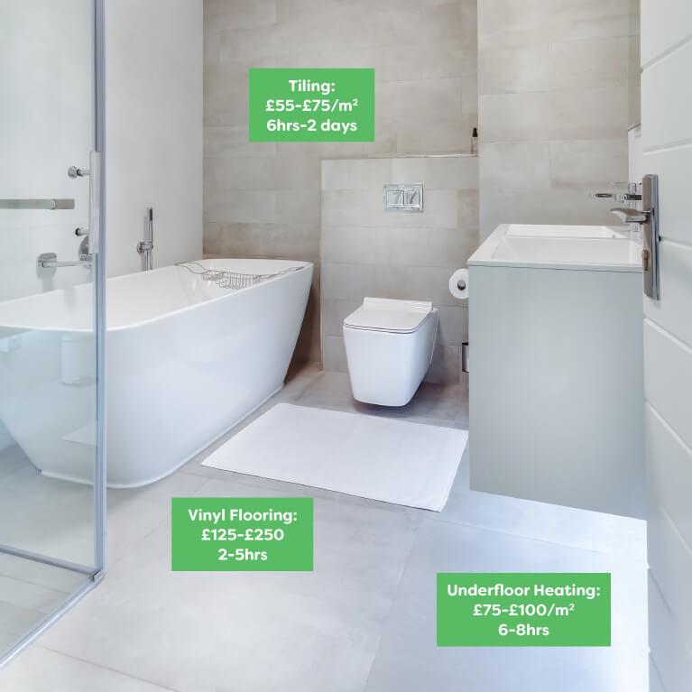 Tiles & Flooring Bathroom Refurbishment Cost 2021