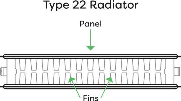 Diagram of a Type 22 radiator