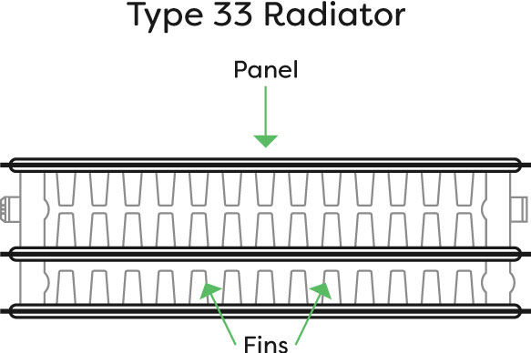 Difference between Type 21 and Type 22 radiators | Victorian Plumbing