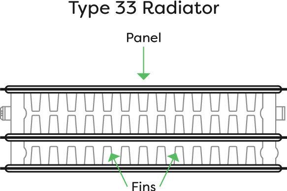 Diagram of a Type 33 radiator