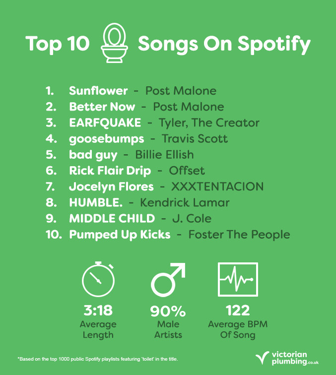 The Top 10 Toilet Playlist Songs On Spotify
