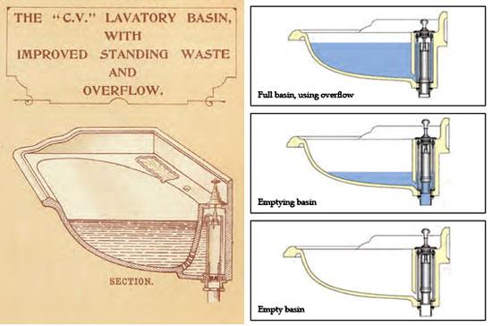 Illustration explaining how the overflow and waste works