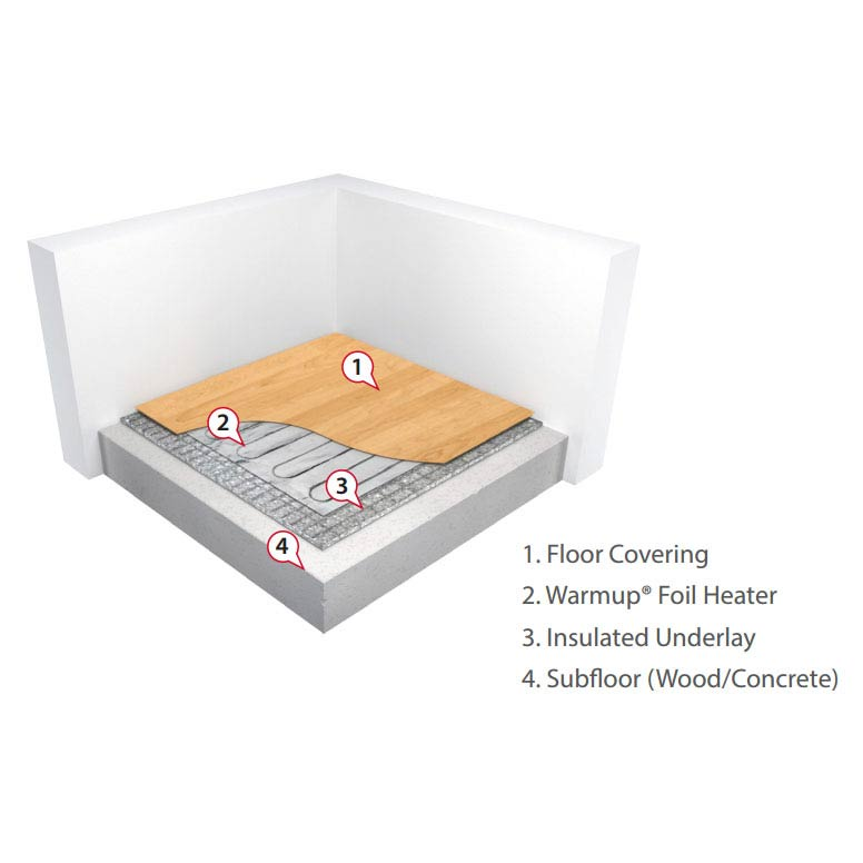 Warmup Foil Underfloor Heating System  Feature Large Image