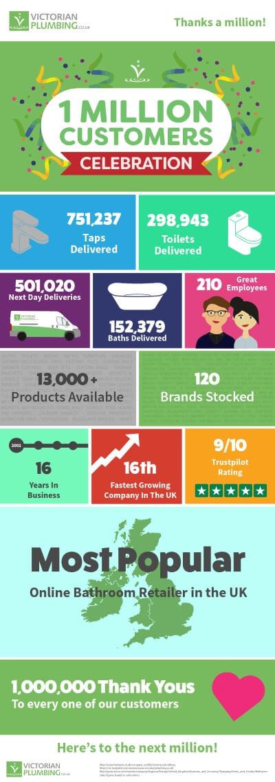Victorian Plumbing Reaches 1 million Customers Infographic