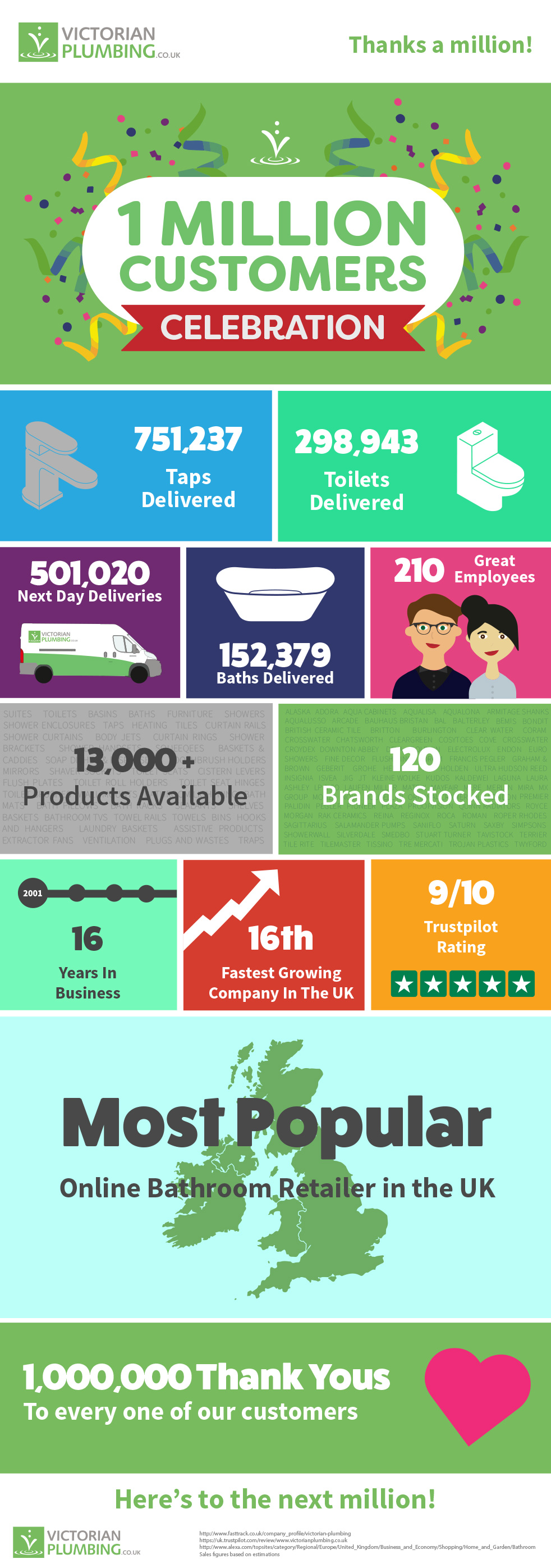 Victorian Plumbing Reaches 1 million Customers Infographic