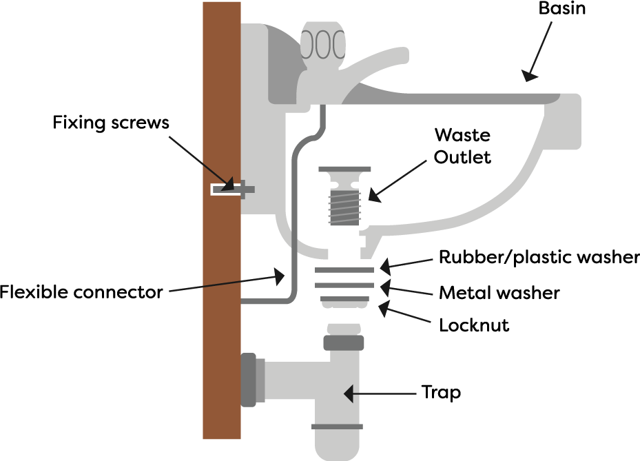 Wall Hung Basin Diagram | How to Fit a Bathroom Sink